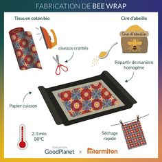 Bees Wrap, Make Your Own, Make It Yourself, No Plastic, Green Life, Zero Waste, Diys, Artisan, Homemade