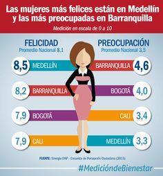 Las mujeres más felices están en región Centro Oriental y Eje Cafetero, las más preocupadas en Centro Sur y Caribe.(@DNP_Colombia)