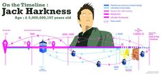 Jack Harkness Timeline<---When will everybody learn that time isn't a straight line?