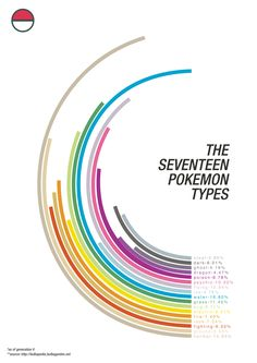 Types of pokemon~ Water type all day everyday.