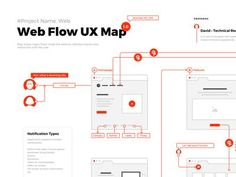 Today, we are showing you the magnificent Flows for Web ! It is a clean & modern prototyping bundle that contains more than 120 web blocks inside 12 categories. You can easily custo. User Flow Diagram, Diagram Design, Chart Design, Data Architecture, Information Architecture, Web Design, Flow Design, Design Thinking, Experience Map
