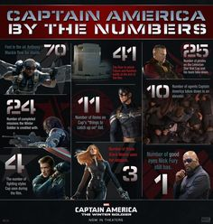 "It's Marvel's ""Captain America: The Winter Soldier"" by the numbers!"