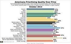 Almost Half of Americans Claim They Would Switch #Brands – And Spend More – For Higher Quality