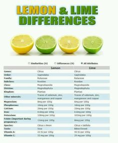 List Of Foods To Avoid When Cleansing is part of Lemon detox water - Hybrid Foods List To Avoid Hybrid foods have an incomplete chemical structure that are unhealthy Dr Sebi unapproved hybrid fruits and vegetables list Lemon Benefits, Health Benefits, Health Tips, Lime Water Benefits, Fruit Benefits, Health Recipes, Health Foods, Vegan Recipes, Alkaline Foods