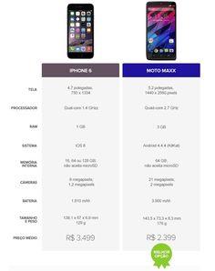 O iPhone 6 e Moto Maxx são dois tops de linha que chamaram a atenção dos consumidores nos últimos meses. Equipado com o iOS 8, o aparelho da Apple tenta conquistar o - See more at: http://tecnologiaforyou.com.br/2015/01/16/iphone-6-ou-moto-maxx-veja-o-comparativo/#sthash.zzNhC8E6.dpuf