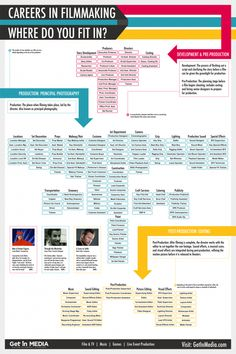 Careers in Filmmaking: Where do You Fit In?  -- Explore an extensive chart of the careers involved in the magic of making movies to figure out where you fit in the film industry