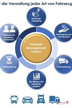 Hermes is a system for route planning, proof of delivery and track & trace. By using smartphone maps, camera, laser scanner and a magnetic stripe reader, Hermes is a cost effective all-in-one solution for transports and deliveries. Process Control, Hermes, Maps, Transportation, Software, Smartphone, Track, Management, Delivery