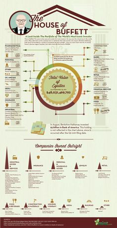 Warren Buffett's Investments Infographic  #WarrenBuffett #Investments
