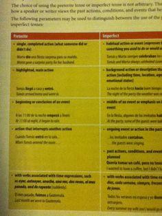 Spanish Preterite vs. Imperfect Chart part 1