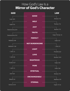 The Law: A Reflection of God's Character - Life, Hope & Truth