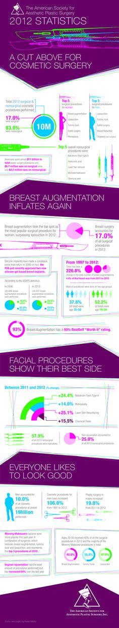 2012 Statistics: A Cut Above for Cosmetic Surgery VIP Plastic Surgery Plastic Surgery Facts, Types Of Plastic Surgery, 212 Vip, Facial Procedure, Operation, Cosmetic Procedures, Science Facts, Medical Science, Body Treatments
