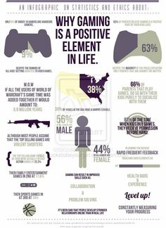 Safe Gaming #infographic. Show 'em this when they say games aren't good for you or won't teach you anything.
