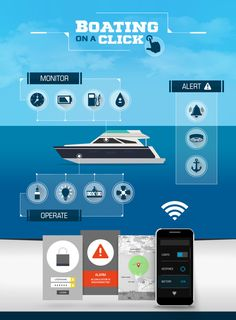 Smart and Easy Boating: Infographics - NauticExpo e-Magazine Sailboat Cruises, Sailing Quotes, Yacht Party, Classic Yachts, Yacht Interior, E Magazine, Luxury Yachts, Caribbean Cruise, Water Crafts