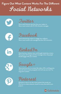 A chart with helpful hints aobut figuring out what works on each social media network.Click on pin for Pinterest tips.