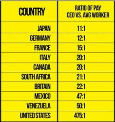 Ratio of pay | CEO vs. Average Worker