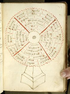 Medical and astronomical texts, MS B.27 fol. 55r - Images from Medieval and Renaissance Manuscripts - The Morgan Library & Museum