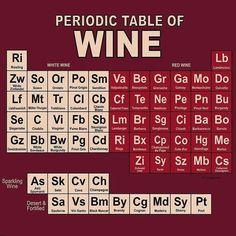 Periodic table of wine {wineglasswriter.com}
