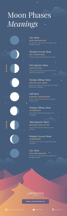 Moon Phases and their Meanings Infographic
