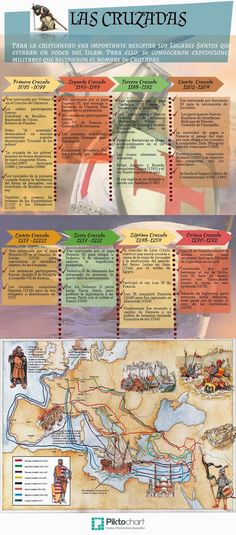 Development of the knowledge about history work prepared by Santiago Ortiz Segundo de Secundaria 201 History Class, World History, Art History, Curious Facts, Knights Templar, Native American History, History Facts, Study Tips, Modern History