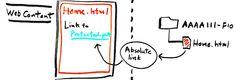 The WordPress Relative Link Conundrum