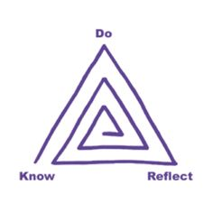 """""""Reflection invites students and teachers to recognize growth and accomplishments as well as identify opportunities for improvement and development. It is not separate from the learning process: It is an integral step on the path to deeper learning -- it's assessment as learning."""" Bob Lenz writes about the deeper learning that is possible from assessment."""