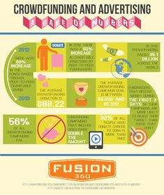 Crowdfunding and Advertising: A Game of Numbers [INFOGRAPHIC]