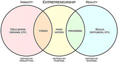 Cool Entrepreneurship images - http://epxbodysystem.org/2013/05/cool-entrepreneurship-images/