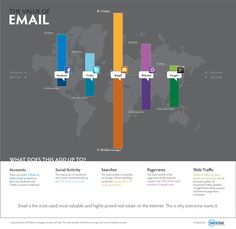 The Value of e-mail