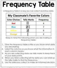 Frequency Table Anchor Chart - Interactive Math Journal - Data Analysis