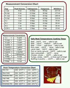 Cabinet Conversion Chart Measurements Baking Measurement Table