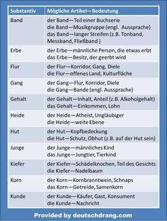 As if it wasn't difficult enough to remember German articles/genders in general, there are some nouns that can have different genders and different meanings, depending on the gender used. Here's a list of some of these. I will come up with a second part shortly.