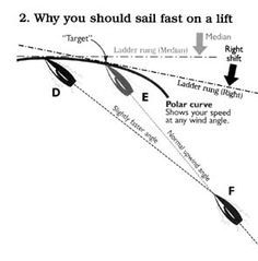 Why to sail fast on a lift