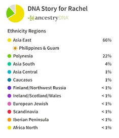 I decided to get my DNA tested