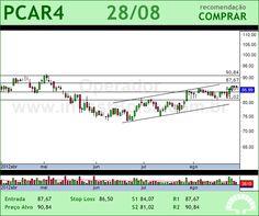 P.ACUCAR-CBD - PCAR4 - 28/08/2012 #PCAR4 #analises #bovespa