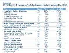 Twitter account opschonen? Gebruik nu Twitcleaner: http://www.heuvelmarketing.com/inbound-marketing-blog/bid/70049/Twitter-account-opschonen-Gebruik-nu-Twitcleaner #twitter #socialmedia #inboundmarketing