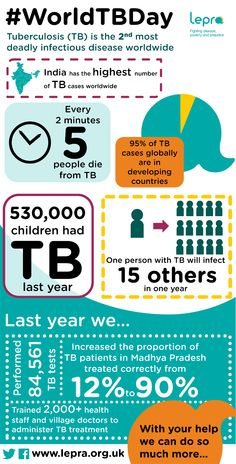TB is the second most deadly infectious disease worldwide