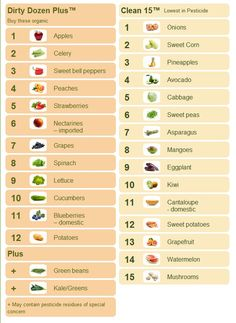 EWG has posted the most recent list of the Dirty 12 and the Clean 15.  I use this list when choosing which produce to purchase organic and where to save.  All part of healthy choices for a life at full throttle.