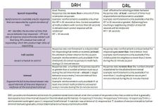 Schedules of Differential Reinforcing of Rates of Responding (DRH and DRL)