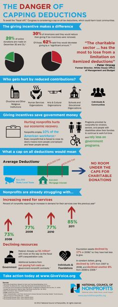 Here's a great infographic that breaks down how the fiscal cliff and the capping of tax deductions may impact nonprofits.