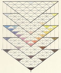 johann tobias mayer (1723-1762) German astronomer; devised a three-color triangle