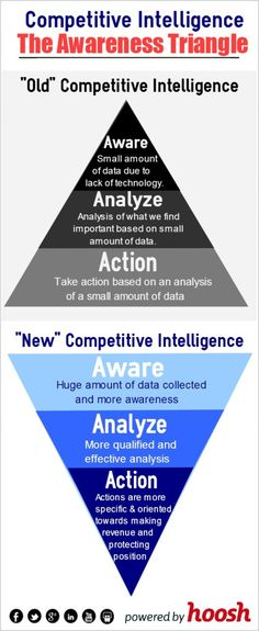 The Competitive Intelligence Awareness Triangle Competitive Intelligence, Competitive Analysis, Information Literacy, Business Entrepreneur, Triangle, Technology, Thoughts, Marketing, Startups
