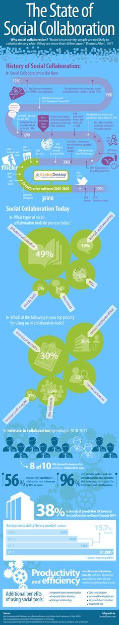 El estado de la colaboración social #infografia #infographic #socialmedia   TICs y Formación