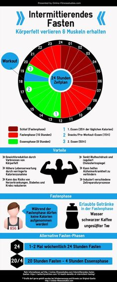 Intermittierendes Fasten Infografik (Diet Workout Motivation) - Tap the link now to Learn how I made it to 1 million in sales in 5 months with e-commerce! I'll give you the 3 advertising phases I did to make it for FREE!