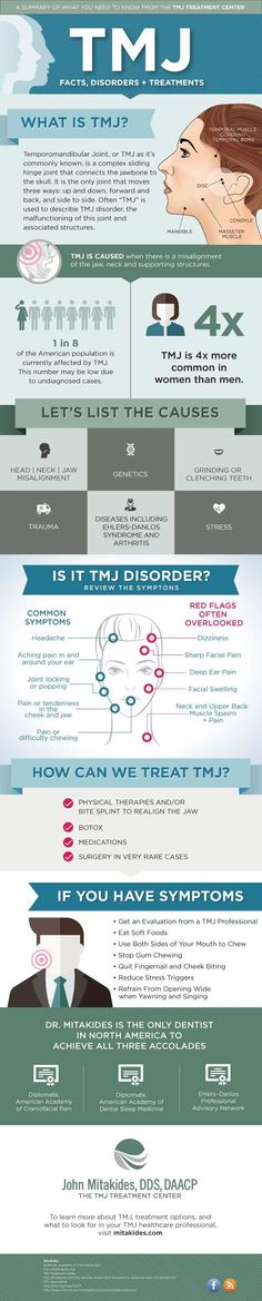 What dental professionals need to know about TMJ: An infographic #migraineinfographics
