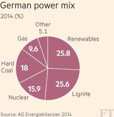Renewables take top spot in Germany (JAN 2015)
