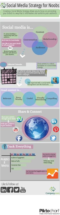 Welcome to world of social media strategy; helping you define your social media strategies, social media strategy template and social media campaigns. Digital Marketing Strategy, Content Marketing, Internet Marketing, Social Media Marketing, Inbound Marketing, Online Marketing, Digital Customer Journey, Digital Communication, Marketing Trends