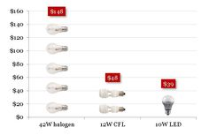 Guide to buying LED globes Old Fashioned Light Bulbs, Choosing Light Bulbs, Light Emitting Diode, Energy Use, Types Of Lighting, Incandescent Bulbs, Cool Things To Buy