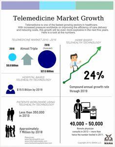 Growth forecast for telehealth