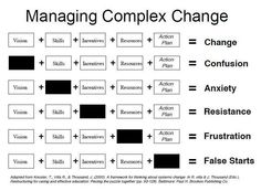 Take a look at the graphic above. Your goal is change. Every organization needs to change sometimes — business plans adjust, revenue streams change, leadership turns over, etc. So if your goal is change, how do you achieve that? It Management, Business Management, Business Planning, Change Management Quotes, Change Management Models, Program Management, Leadership Development, Professional Development, Professional Etiquette