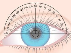 The axis of astigmatism describes the location of the flatter principal meridian of the eye.